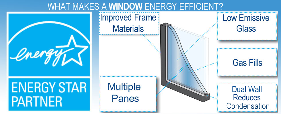 Energy star rated windows and door products airtight for What makes a window energy efficient