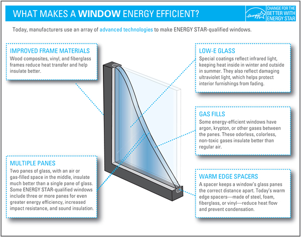 Energy star rated windows and door products airtight for Energy star vinyl replacement windows